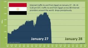 Egitto Censura Web