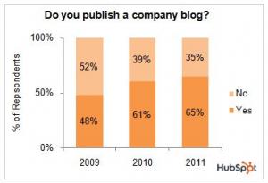 Crescita Blog aziendali
