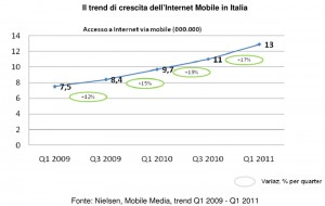 Nielsen Mobile Italia 2011