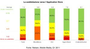 Nielsen Mobile Italia 2011 - Apps Store