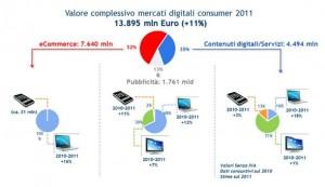 Mercati Digitali Osservatorio Politecnico Milano