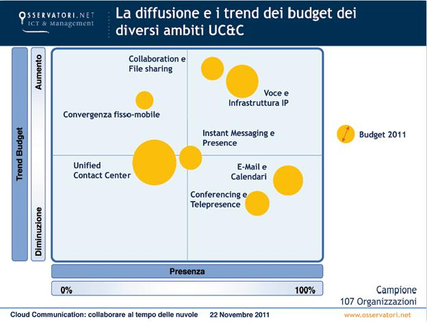Cloud Communication budget - Politecnico di Milano