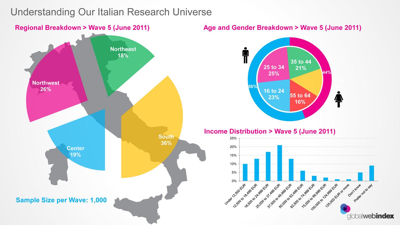 GlobalWebIndex - Italy, region, age, sex