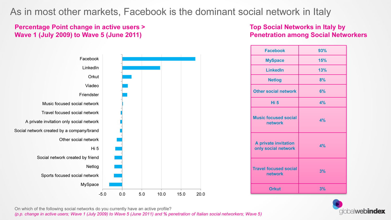 GlobalWebIndex - Italy social network