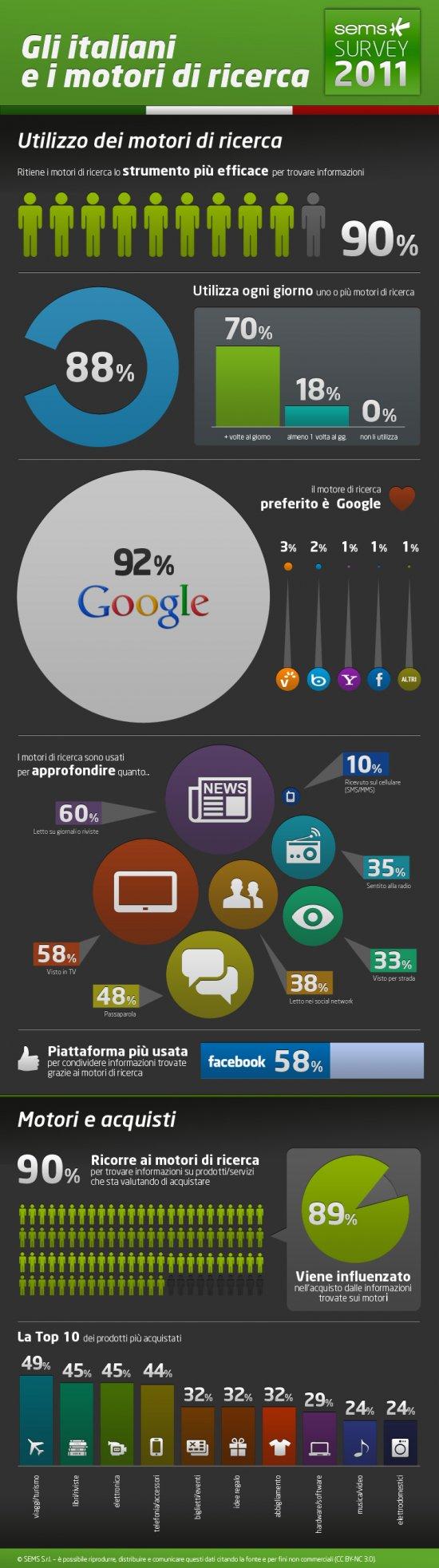 SEMS infografica motori ricerca 2011