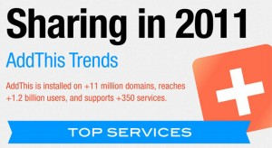 AddThis 2011_sharing