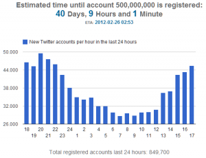 Countdown to 500 million registered Twitter accounts