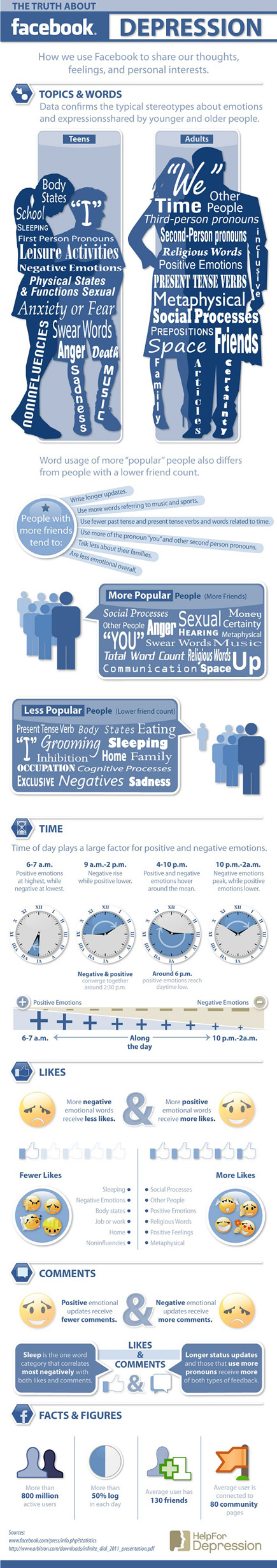 Facebook infografica - commenti like