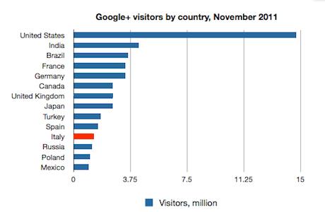Ecco gli italiani su Google+: 1,3 milioni a Novembre 2011