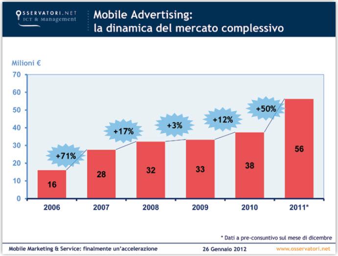 Cresce il mobile advertising in italia nel 2011 50 for Italia mobile