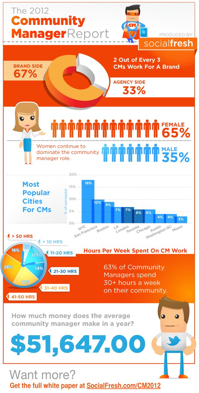 cm-infografica-2012