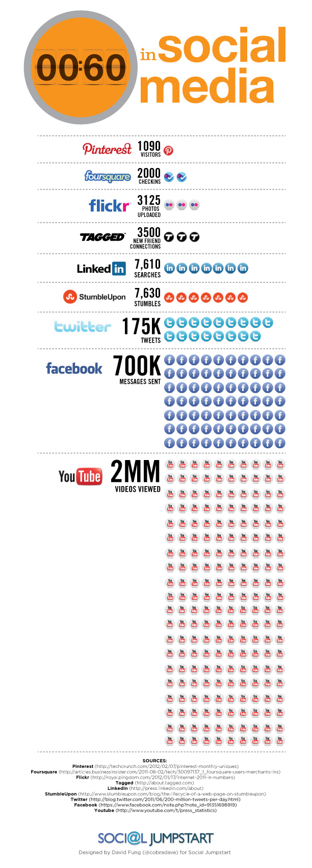 60 secondi sui Social Media