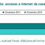 Audiweb-dic-2011-accesso-internet