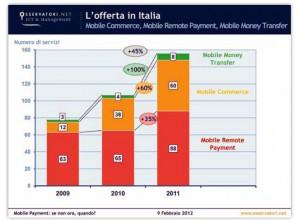 Mobile Commerce in Italia