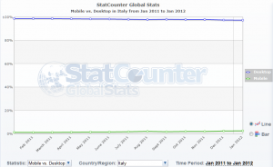 Mobile vs. Desktop in Italy from Jan 2011 to Jan 2012 - StatCounter Global Stats