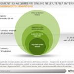Netcomm-segmenti acquirenti online