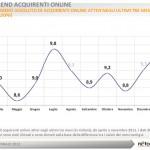 Netcomm-trend acquirenti online