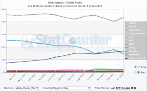 Top 10 Mobile Vendors  Beta  in Italy from Jan 2011 to Jan 2012   StatCounter Global Stats