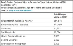 comScore dicembre 2011 - banking online