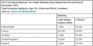 comScore dicembre 2011 - penetrazione banking online
