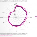social media engagement_italy - GWI