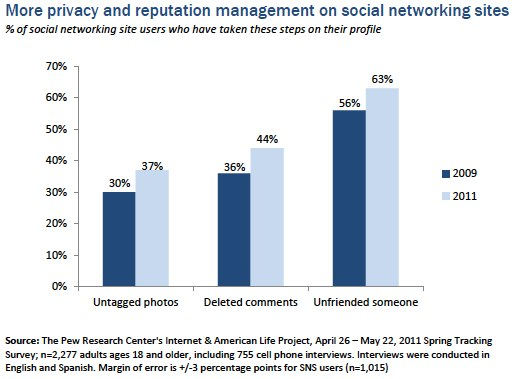 PewResearch_Privacy Social Network