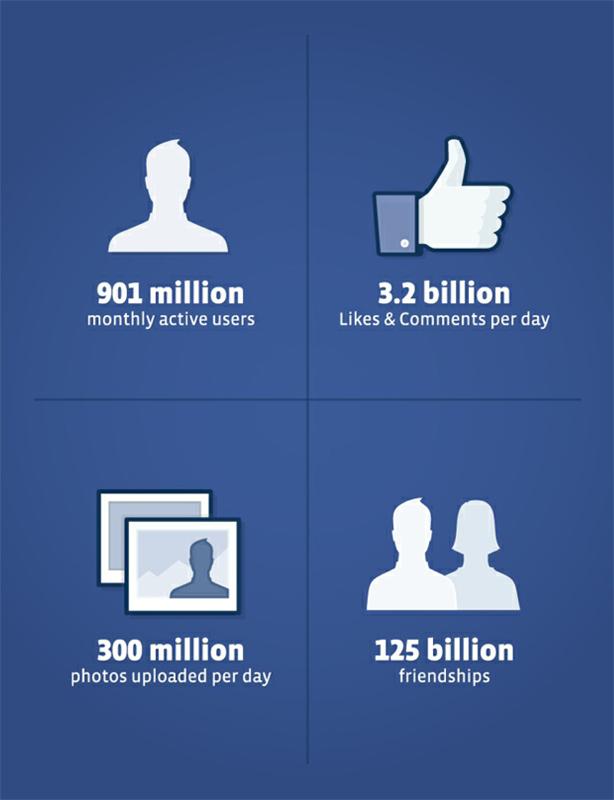 Facebook, 901 milioni di utenti e profitti in calo. Si è raggiunto il picco?
