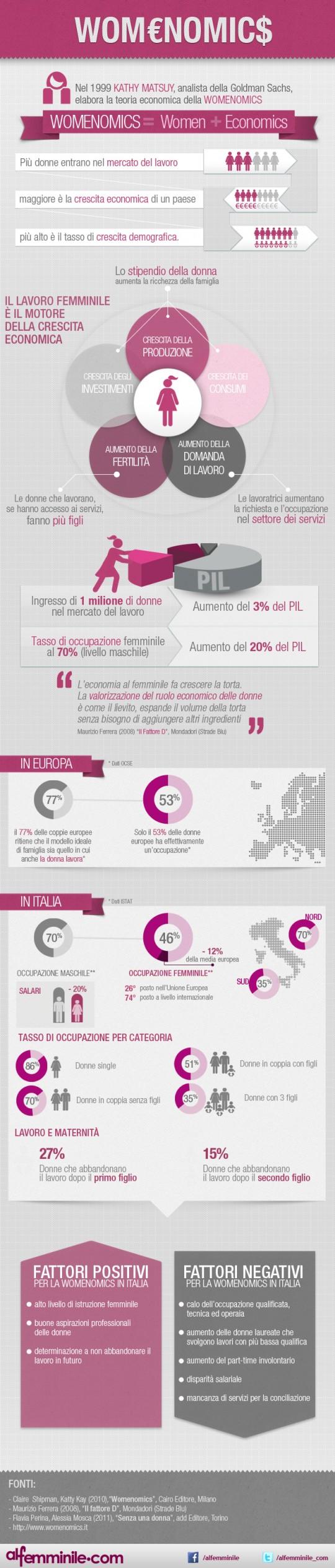 alfemminile-womenomics-infografica