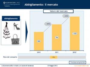 E-commerce - Abbigliamento, mercato