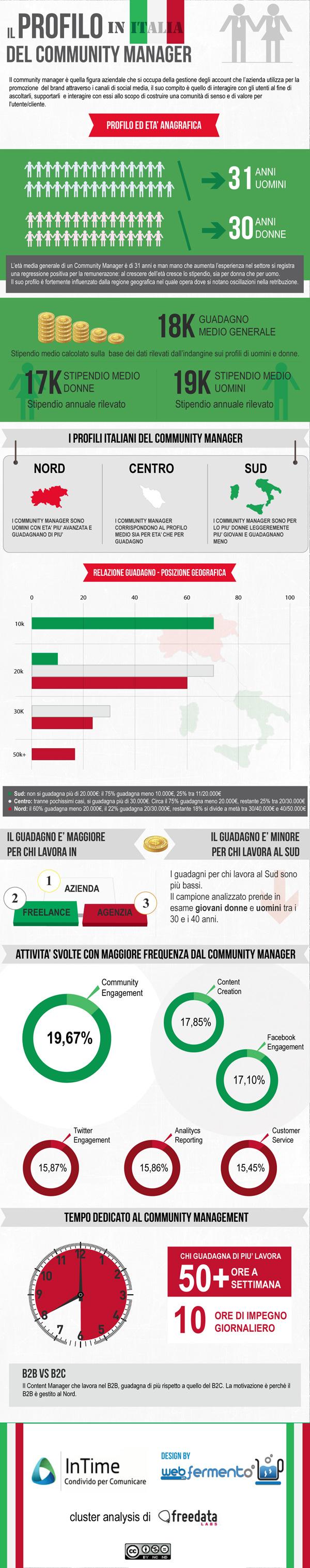Infografica profilo Community Manager in Italia