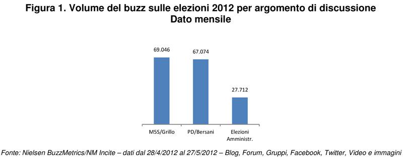 Le-elezioni-amministrative-2012---buzz-mensile