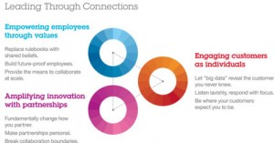 Leading-through-Connections-IBM-CEO-Study-2012
