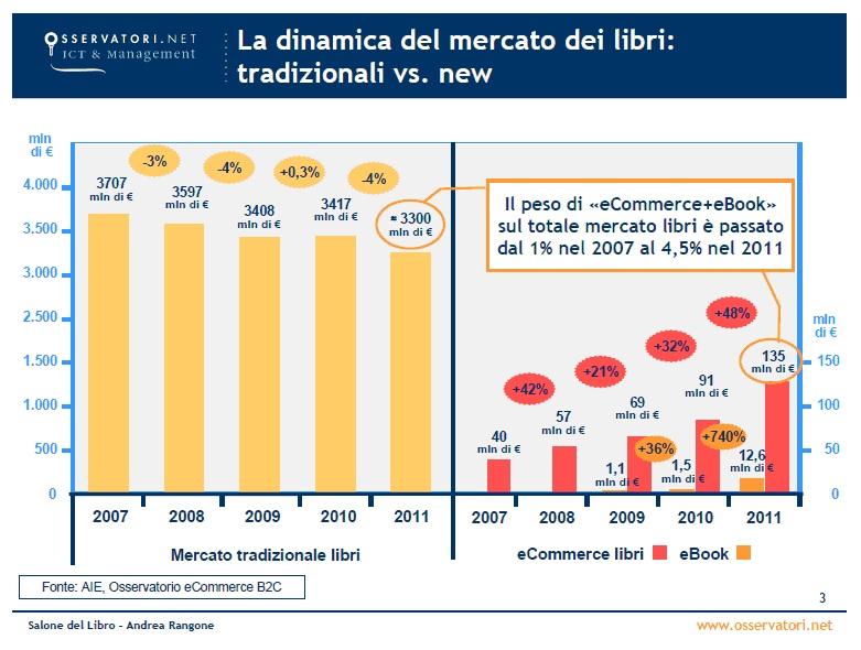 Mercato Libri, tradizionali vs new