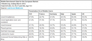Mobile benchmark in Europa 2012