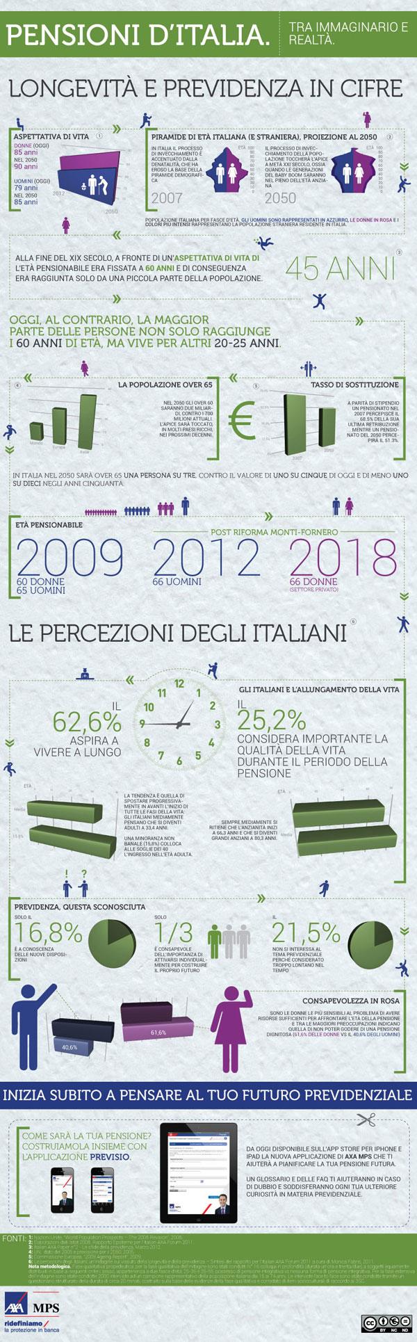 Pensioni-Italia-AXA Previsio - infografica
