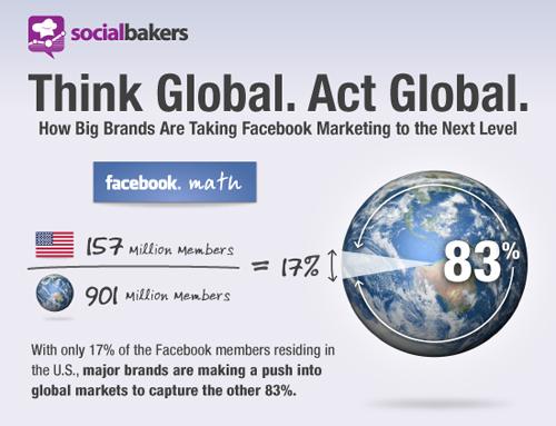 Facebook aiuta i grandi brand nei paesi emergenti [Infografica]