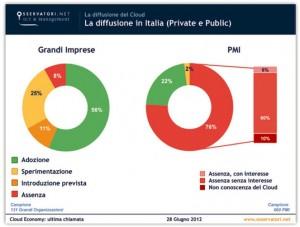 Diffusione-Cloud-Italia