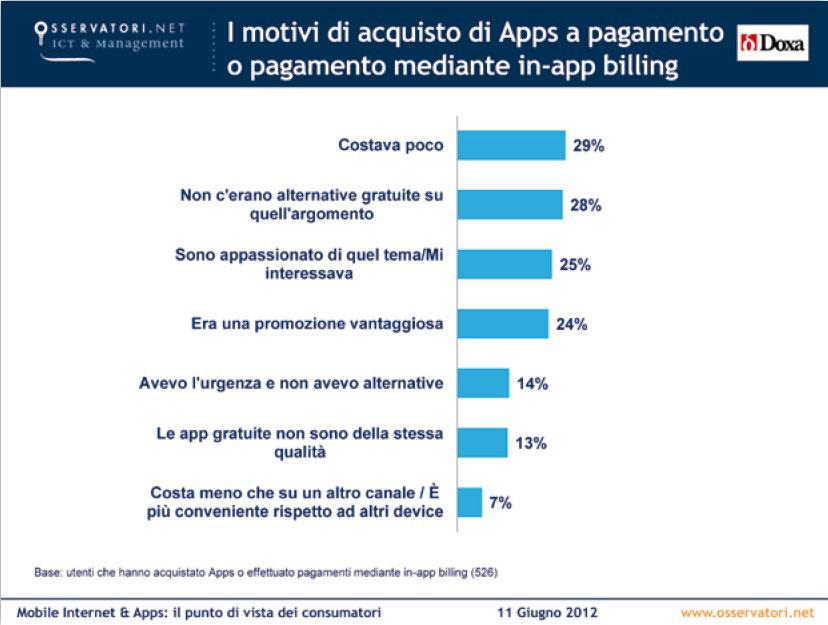 Mobile Apps, motivi acquisto