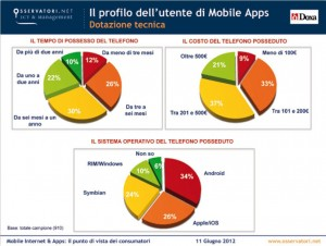 MobileApps, profilo utente