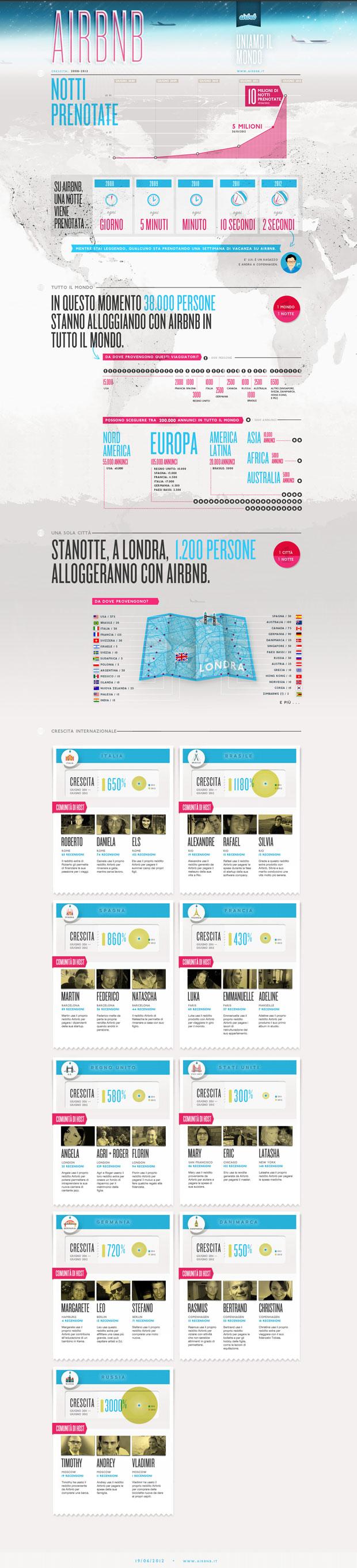 Airbnb 10 milioni notti prenotate - infografica