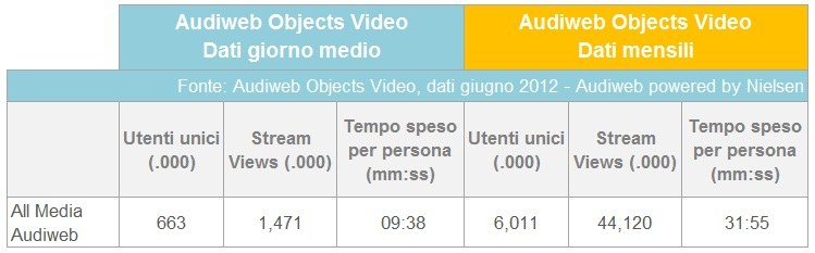 Audiweb giugno 2012  - dati video online