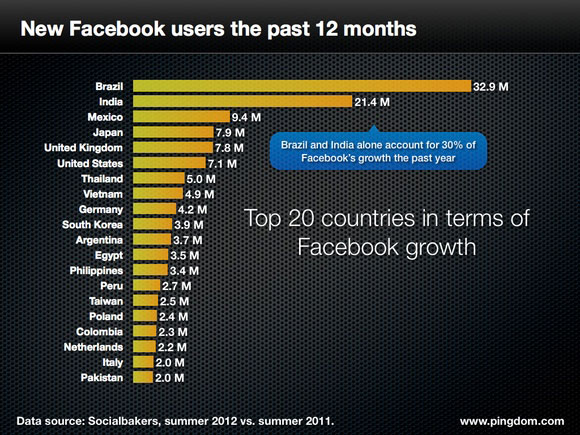 Crescita-Facebook-ultimo-anno