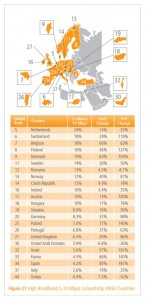 Stato-Internet-2012-Akamai_high-broadband
