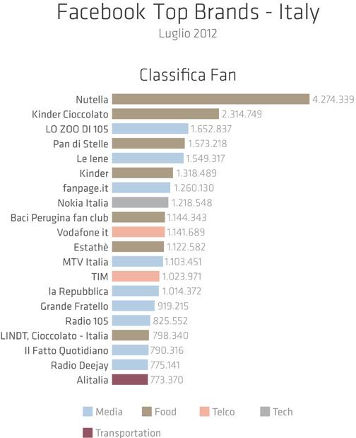 Ecco la classifica dei migliori Brand italiani su Facebook