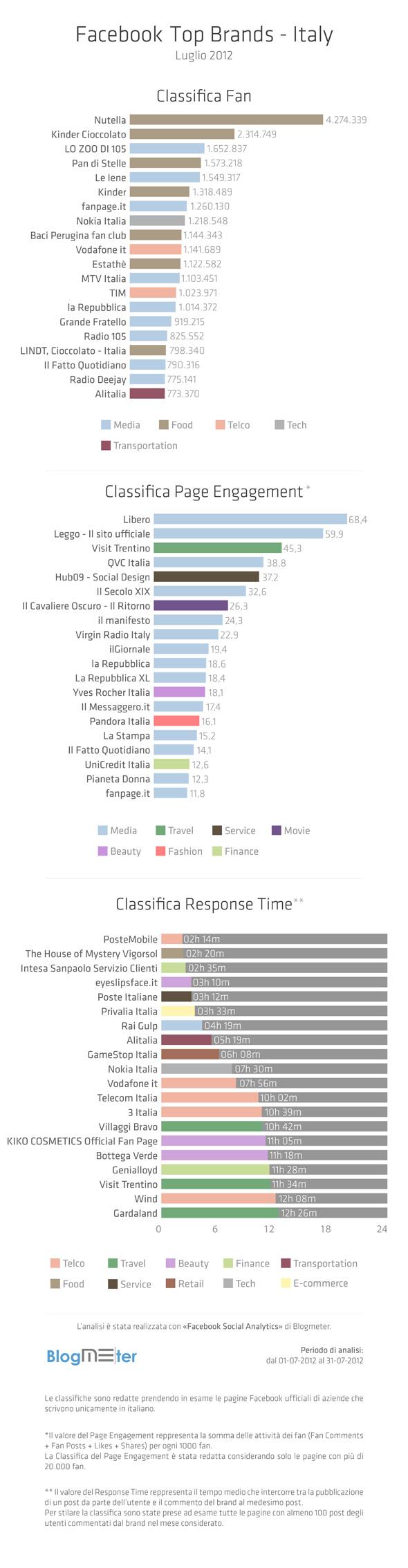 TopBrands_Luglio-2012 - BlogMeter