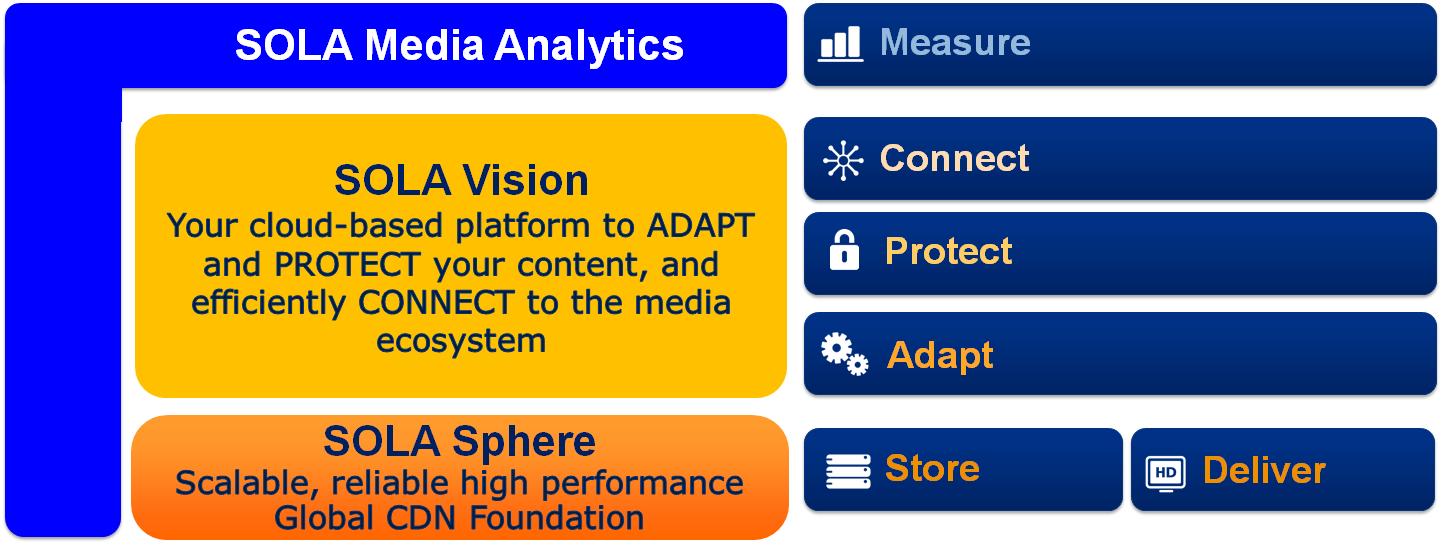 Sola Media Solutions, nuovo servizio di Akamai che rivoluziona i video online