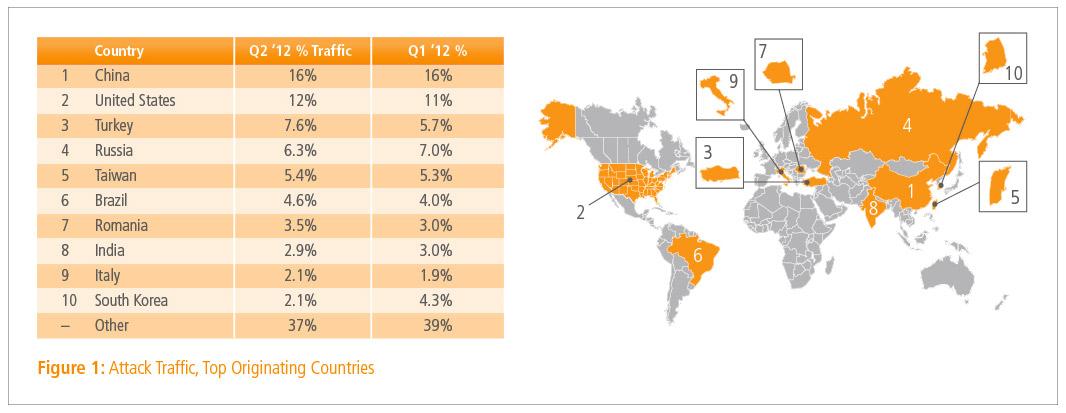 Akamai presenta lo Stato di Internet nel secondo trimestre 2012