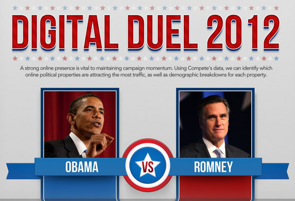 Duello Digitale, Obama contro Romney [Infografica]