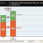 E-Commerce-Italia-2012-prodotti-servizi