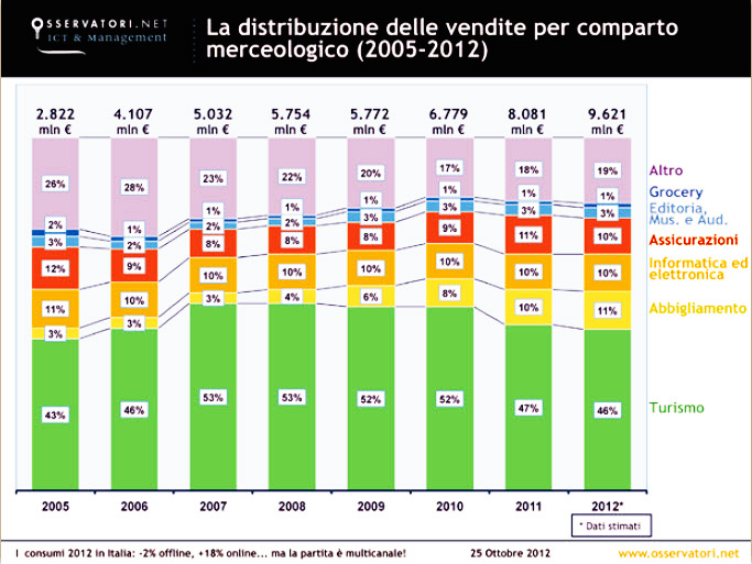 E-Commerce-Italia-2012--vendite-comparto-merceologico